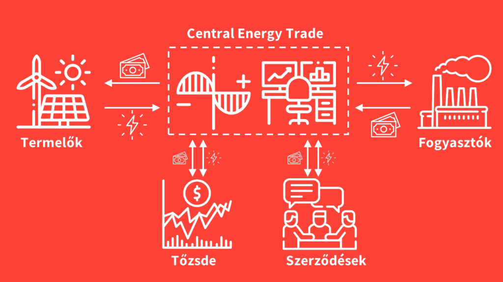 Central energy trade